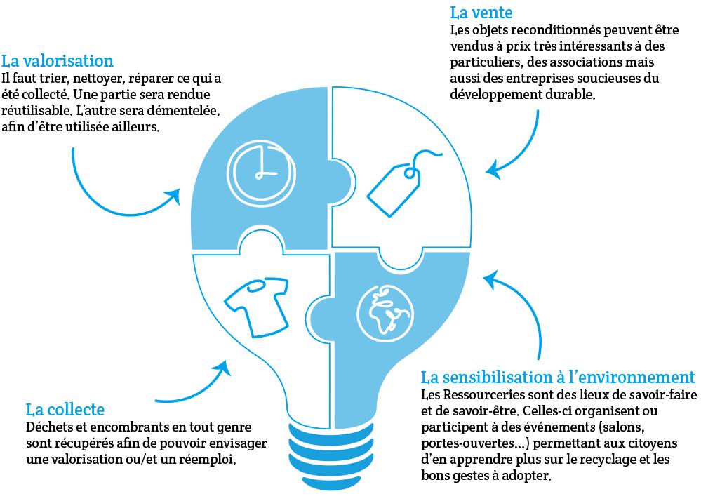 image Capture_decran_20210912_a_201224.png (0.1MB) Lien vers: https://www.appel-detre-magazine.com/2018/10/11/les-ressourceries-france-eco-citoyennete/